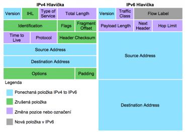 Porovnání položek základní IPv4 a IPv6 hlavičky