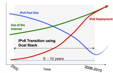 Puvodni plan zavadeni IPv6