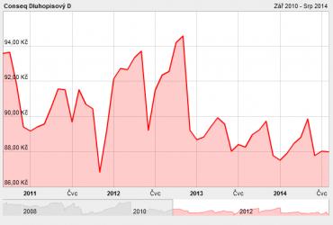 IE0031283181. Vývoj podílových jednotek fondu od 1.9.2010 do 7.8.2014