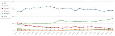 Podíl mobilních platforem na brouzdání po Internetu