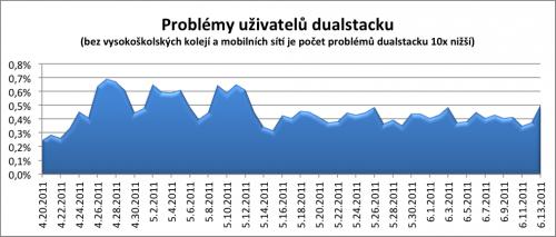 Zaznamenané poměry problémů u uživatelů s dual stackem.