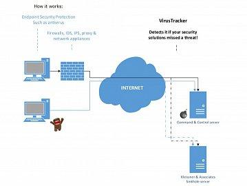 Funkční schéma VirusTrackeru.