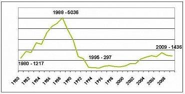 SUKL graf
