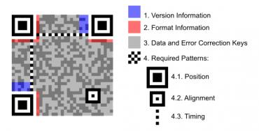 QR kód schéma