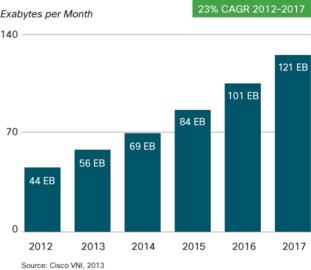 Vývoj měsíčně přenesených dat celosvětově (roční růst 23 %)