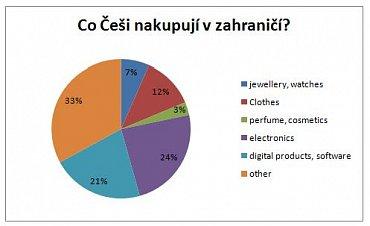 Cena a širší nabídka, to jsou hlavní důvody, proč Češi nakupují online v zahraničí.