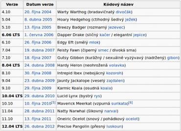 Seznam verzí Ubuntu