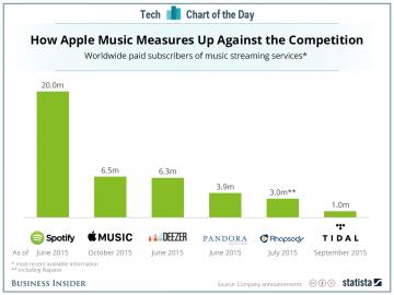 Spotify má před ostatními obrovský náskok