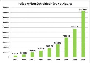 Alza.cz - vývoj počtu objednávek