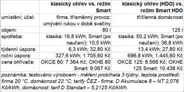 Porovnání nákladů běžného ohřívače vody s ohřívačem Smart (vše Dražice).