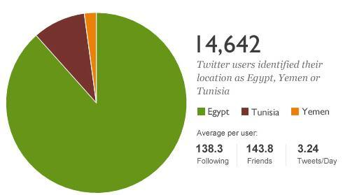 Počty uživatelů Twitteru v Egyptě, Jordánsku a Tunisu a průměrné počty konexí.