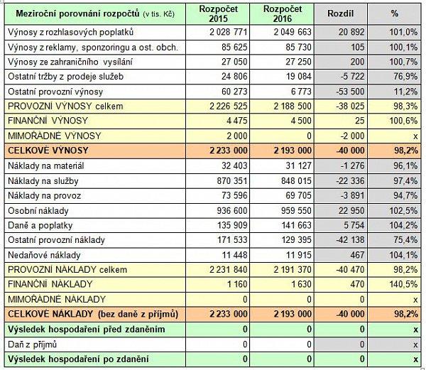 Schválený rozpočet Českého rozhlasu pro rok 2016