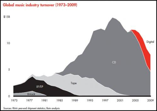 Výnosy hudebního průmyslu v letech 1973-2009
