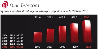 Vývoj výnosů Dial Telecomu