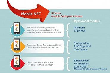 Možnosti řešení NFC plateb mobily. Bezpečnostní prvek může být na kartě SIM, tabudovaný v telefonu (nebo v paměťové kartě), nebo v cloudu.