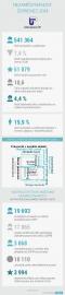 Infografika ÚP ČR k aktuálním výsledkům trhu práce
