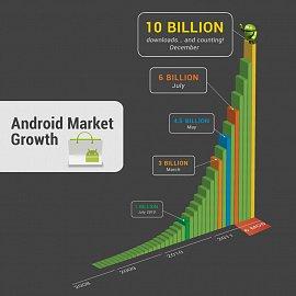 Vývoj počtu stažených aplikací na Android Marketu.