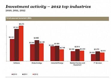 Vývoj ročního objemu investic podle odvětví (USA)