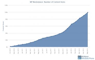 Vývoj počtu aplikací pro platformu Windows Phone.