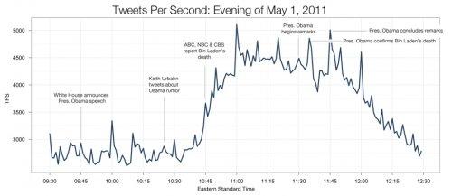 Počet tweetů za vteřinu kolem oznámení smrti Usamy bin Ladina