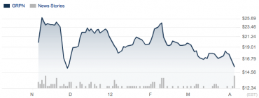 Vývoj hodnoty akcií Grouponu od 4. listopadu 2011 do 2. dubna 2012
