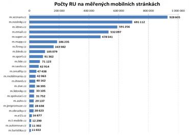 Návštěvnost předních českých mobilních webů (RU pouze zČR, leden2013)