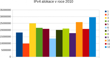 IPv4 v roce 2010