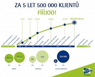 Historie Fio banky.