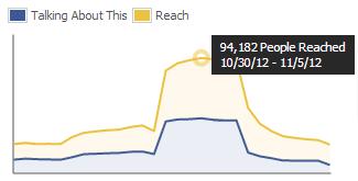 Stačí 2 500 fanoušků a dosáhnete skoro na 100 tisíc lidí (a bez placení za zviditelnění)