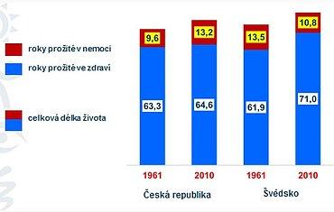 Délka života v ČR a ve Švédsku – ženy, vývoj v letech 1961 až 2010