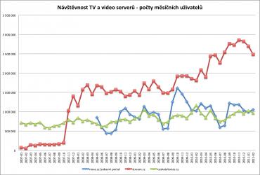 Návštěvnost Stream.cz, Nova a České televize, reální uživatelů (RUest) za měsíc dle NetMonitoru. Prvenství Streamu je po celou dobu partnerství se Seznamem neohrožováno.