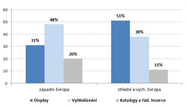 Podíly jednotlivých forem online inzerce v západní a východní Evropě