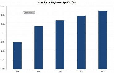 Zdroj dat: Český statistický úřad. Údaje za rok 2011 jsou předběžné.