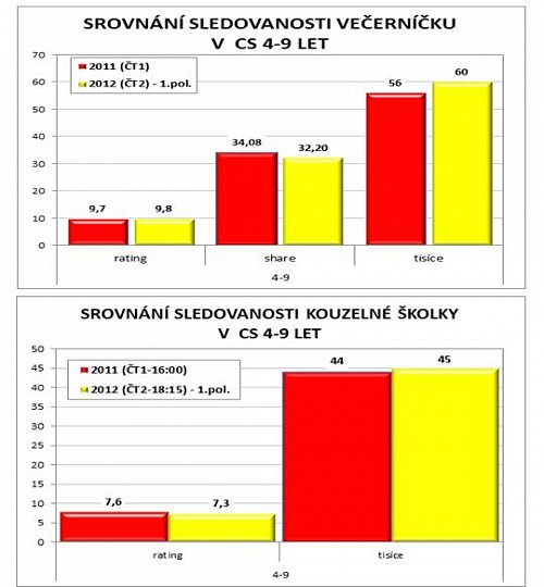 Porovnání sledovanosti Večerníčku a Kouzelné školky v roce 2011 a v prvním pololetí roku 2012.