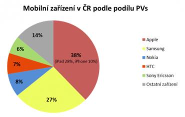 Přístupy podle zařízení (pouze zČR, leden2013)