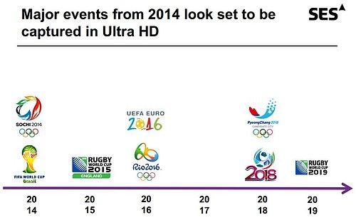 Významné sportovní události, u nichž se počítá od roku 2014 s nasazením technologie Ultra HD