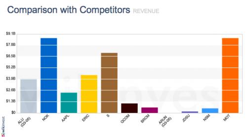 Motorola a její konkurenti v roce 2004 v oblasti výnosů. Povšimněte si poměru Nokia (NOK), Apple (AAPL) za celou firmu včetně počítačů a Motorola (MOT). (S je Sprint - Nextel)
