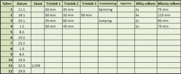 tabulka běh