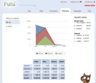 Futu - demo účet - statistiky