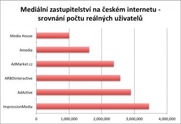 Srovnání mediálních zastupitelství podle počtu reálných uživatelů