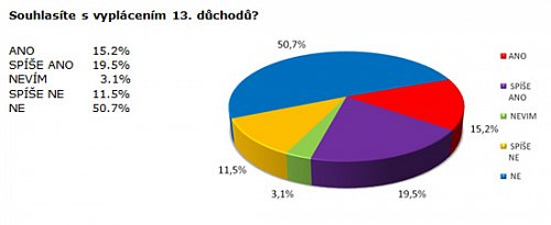 graf 13te duchody