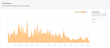 Přes tři tisíce fanoušků, nikdy ani korunu na reklamu, svým způsobem typický počet fanoušků pro českou firmu.