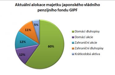 Graf: Aktuální alokace majetku japonského vládního penzijního fondu GPIF