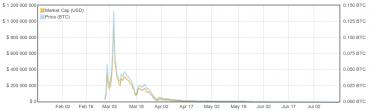 Krátký život Auroracoinu v grafu