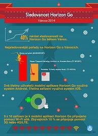 Infografika UPC Horizon Go o Vanocich