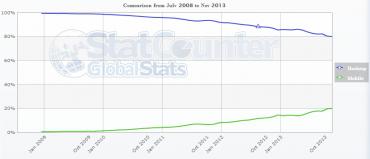 StatCounter - mobily vs. desktopy