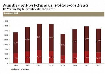 Počet prvních investic oproti opětovným investicím