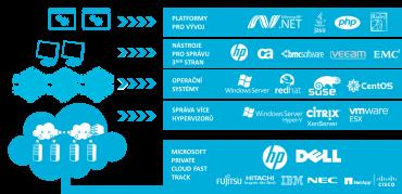 Obrázek 3: Podpora více platforem u privátního cloudu od Microsoftu