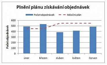Popisek obrázku: Ilustrativní ukázka srovnání počtu dosažených objednávek a nastavených plánů.