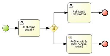 Ukázkový podnikový process v notaci BPMN2. Process začíná vždy jednou startovní událostí (start event) a končí alespoň jednou koncovou událostí (end event). Proces na obrázku také obsahuje uživatelské úlohy pro interakci s člověkem (human tasks) a úlohu zasílající email. Orientované hrany grafu určují směr toku v procesu. Pro dělení (a případné spojení) toku slouží brány (gateways).